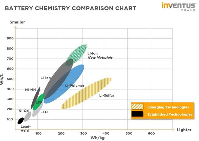 Battery Chemistry Comparison