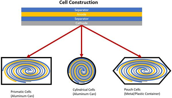 battery cell construction - jelly roll