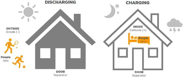 battery charge analogy